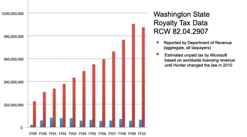 Msft-tax-dodge